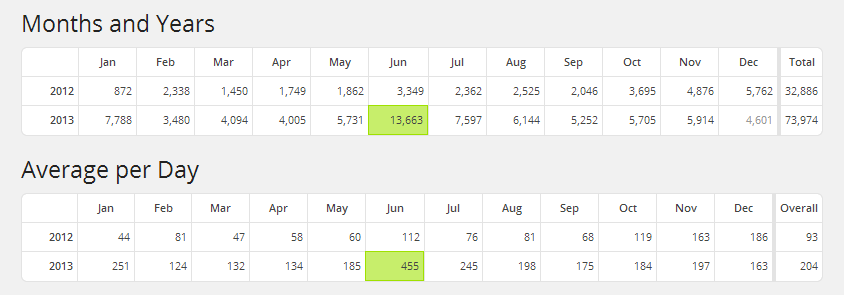Site_Stats_Visitors_Count